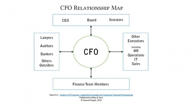 CFO Relationship Map