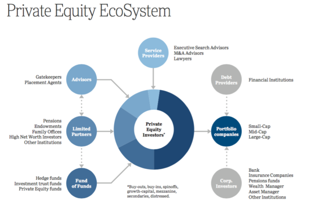 Private Equity Executive Search | Stanton Chase